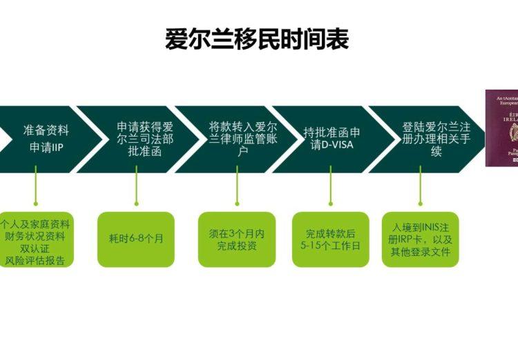 IIP-timetable
